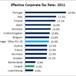 Read our lips: Ireland is a tax haven. Part xxvi