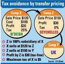 source: Financial Express