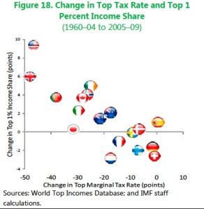 IMF top tax rates inequality