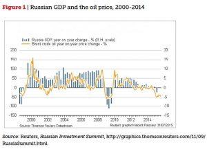 Russia oil prices