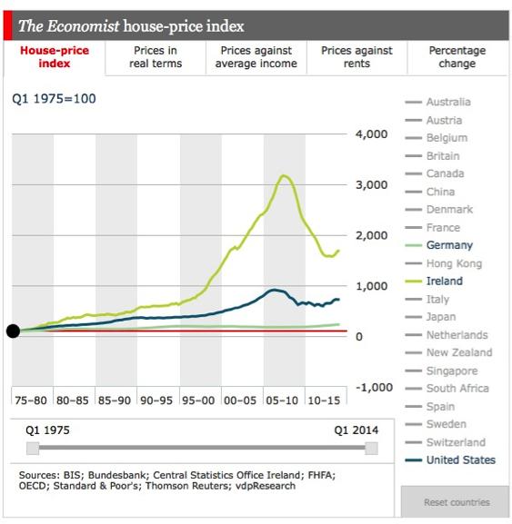 Irleand property boom